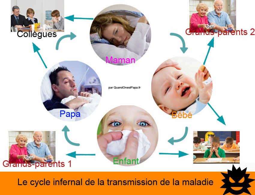 cycle-infernal-de-la-transmission-de-la-maladie