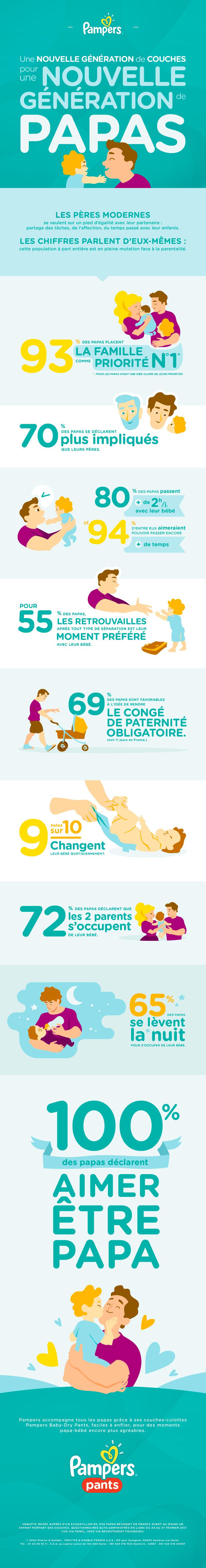 Pampers-infographie_2017 papas bébés